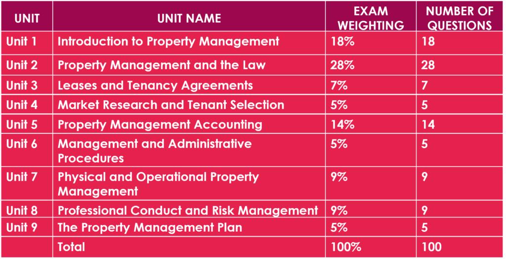 Practice of Property Management - Exam Weightings
